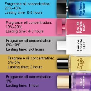 How to differentiate the types of perfumes 01